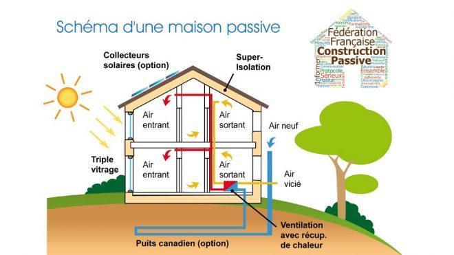 Qu'est-ce que la construction passive ?