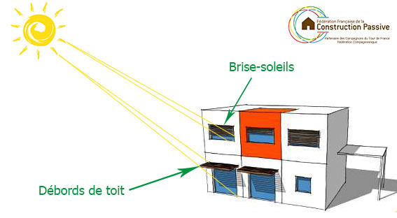 Les protections solaires